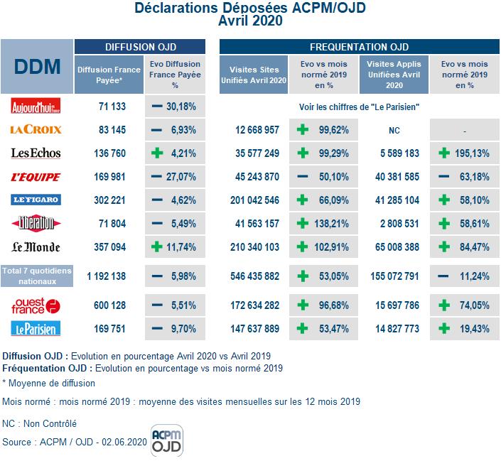 ACPM : les derniers chiffres d'audience de la presse en ligne DDM%20Avril%202020
