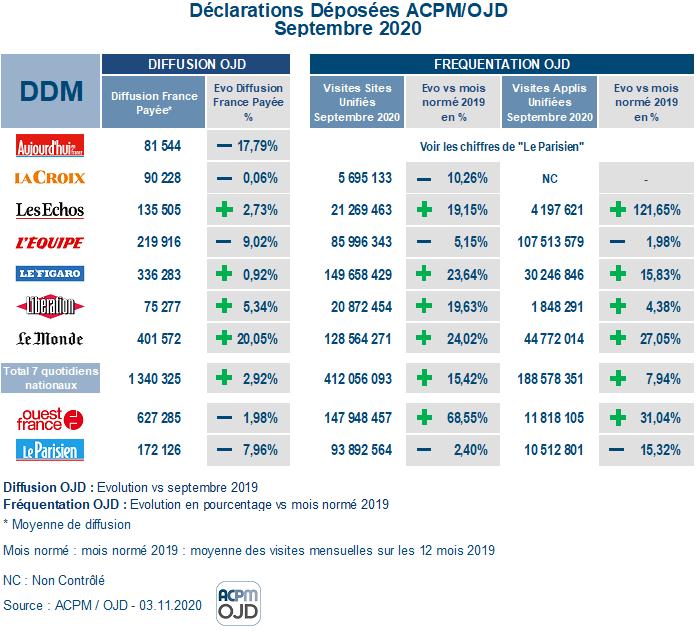 APCM : Les chiffres certifiés de diffusion de la presse quotidienne DDM%20Septembre%202020