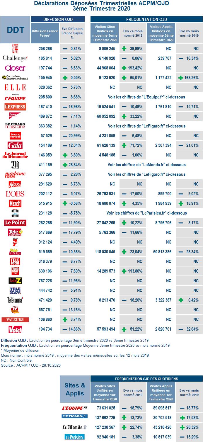 APCM : Les chiffres certifiés de diffusion de la presse quotidienne Image%20Com%20DDT%203%C3%A8me%20trim%202020%20%281%29