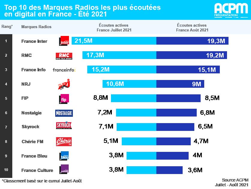 Classement APCM des radios : France inter en tête, devant RMC et France Info TOP%2010%20Marques%20Radios%20Et%C3%A9%202021%20V4