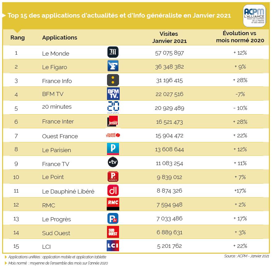 APCM : France Info grimpe de 31 % dans le top 15 des sites d'actualités !  TOP%20APPLIS%202021