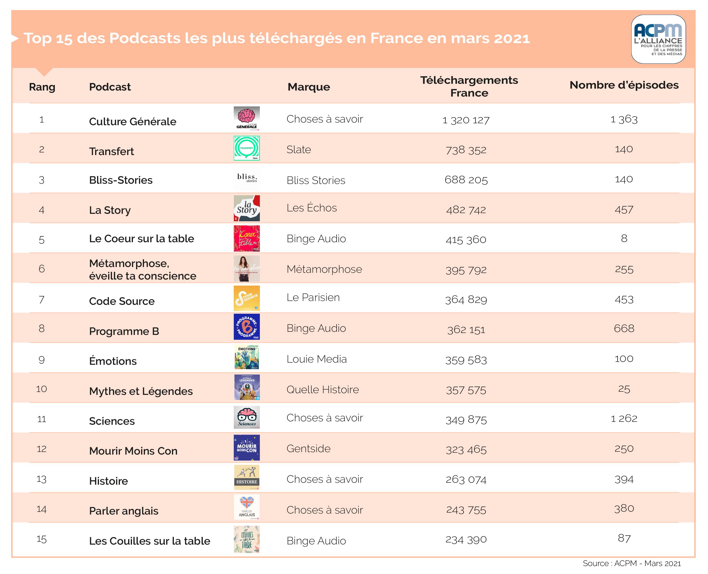Transparence des médias : l'OJD fiabilise son classement des podcasts Top%2015%20Podcasts%20Mars%2021%281%29