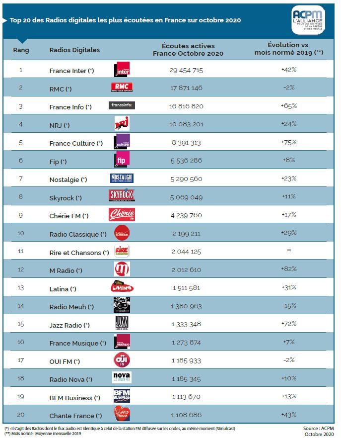 Le classement des radios digitales les plus écoutées en France Top%2020%20marques%20digitales%20Octobre%20png