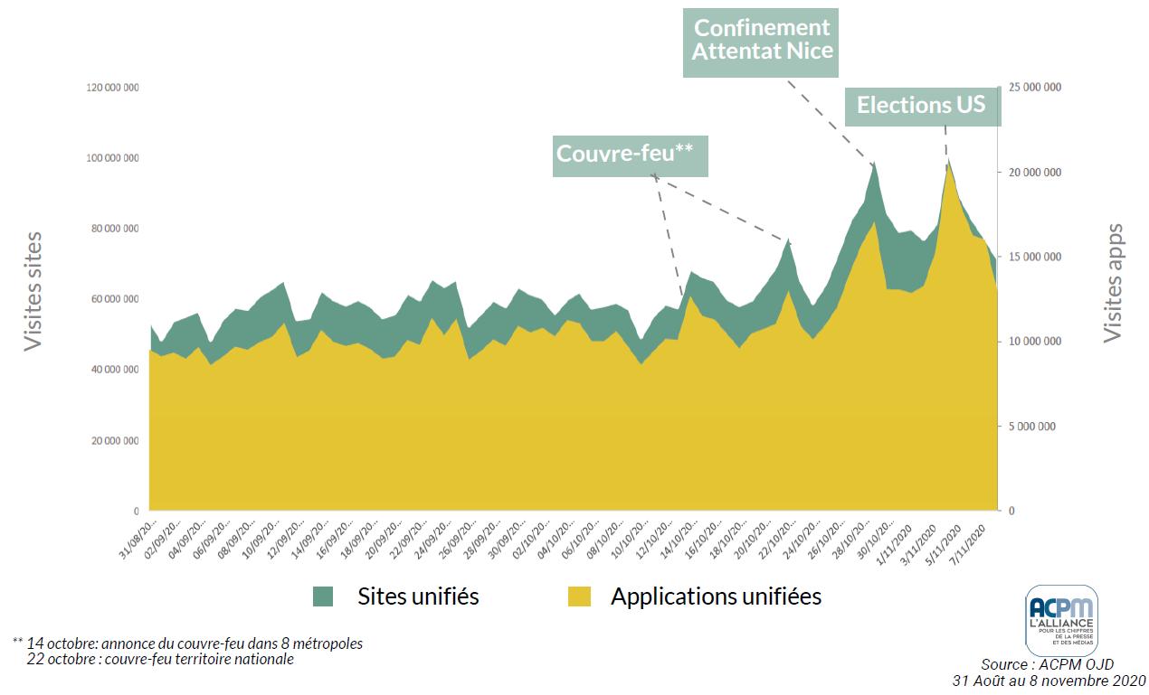 Médias en ligne : les sites et applications d'actualités sont plébiscités Graphique%20%C3%A0%20jour%20bis