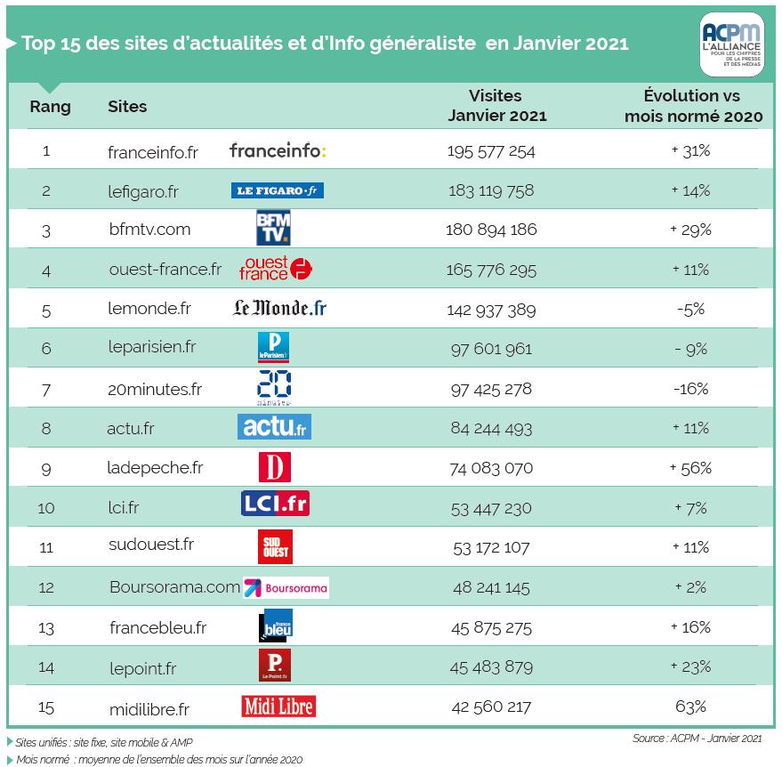 APCM : France Info grimpe de 31 % dans le top 15 des sites d'actualités !  Top%20site%202021
